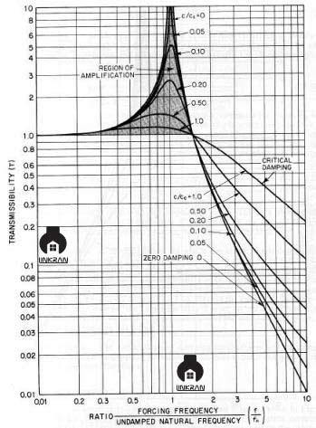لرزه گیر فرمول و محاسبات